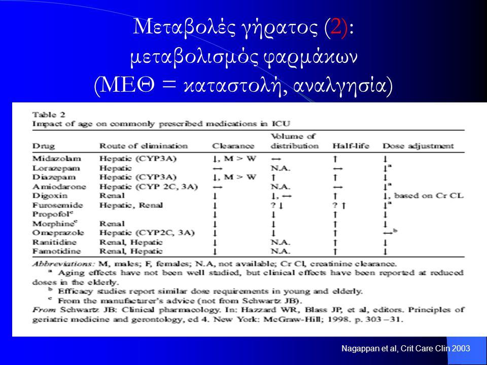 Nagappan et al, Crit Care Clin 2003 Μεταβολές γήρατος (2): μεταβολισμός φαρμάκων (ΜΕΘ = καταστολή, αναλγησία)