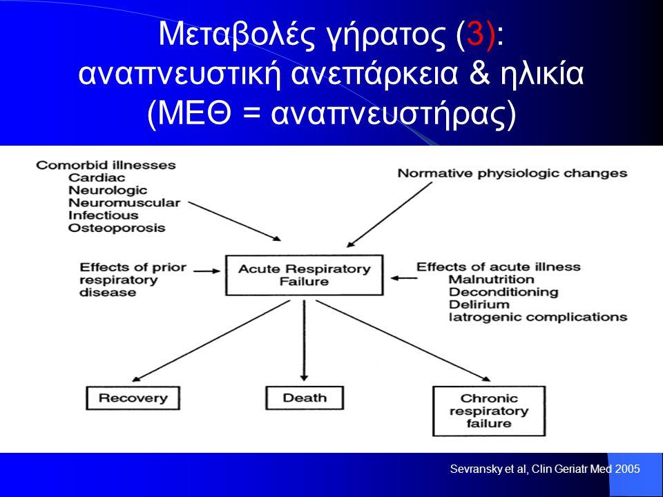 Sevransky et al, Clin Geriatr Med 2005 Μεταβολές γήρατος (3): αναπνευστική ανεπάρκεια & ηλικία (ΜΕΘ = αναπνευστήρας)