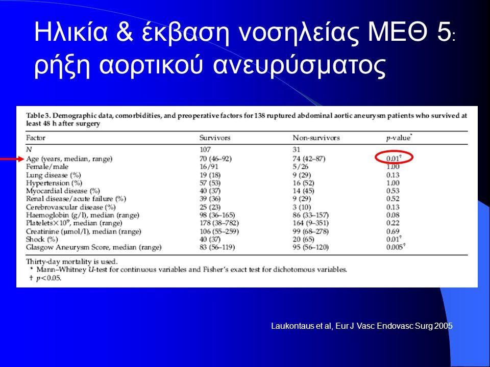 Laukontaus et al, Eur J Vasc Endovasc Surg 2005 Ηλικία & έκβαση νοσηλείας ΜΕΘ 5 : ρήξη αορτικού ανευρύσματος