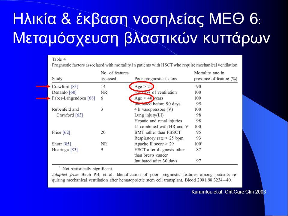 Karamlou et al, Crit Care Clin 2003 Ηλικία & έκβαση νοσηλείας ΜΕΘ 6 : Μεταμόσχευση βλαστικών κυττάρων