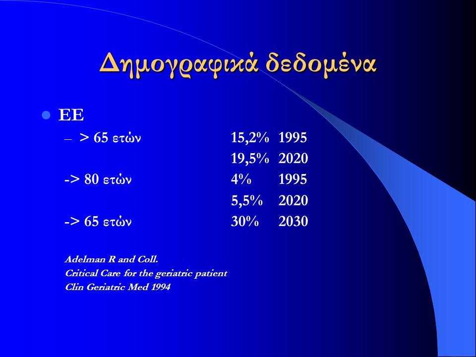 Δημογραφικά δεδομένα ΕΕ – > 65 ετών15,2%1995 19,5%2020 -> 80 ετών4%1995 5,5%2020 -> 65 ετών30%2030 Adelman R and Coll. Critical Care for the geriatric