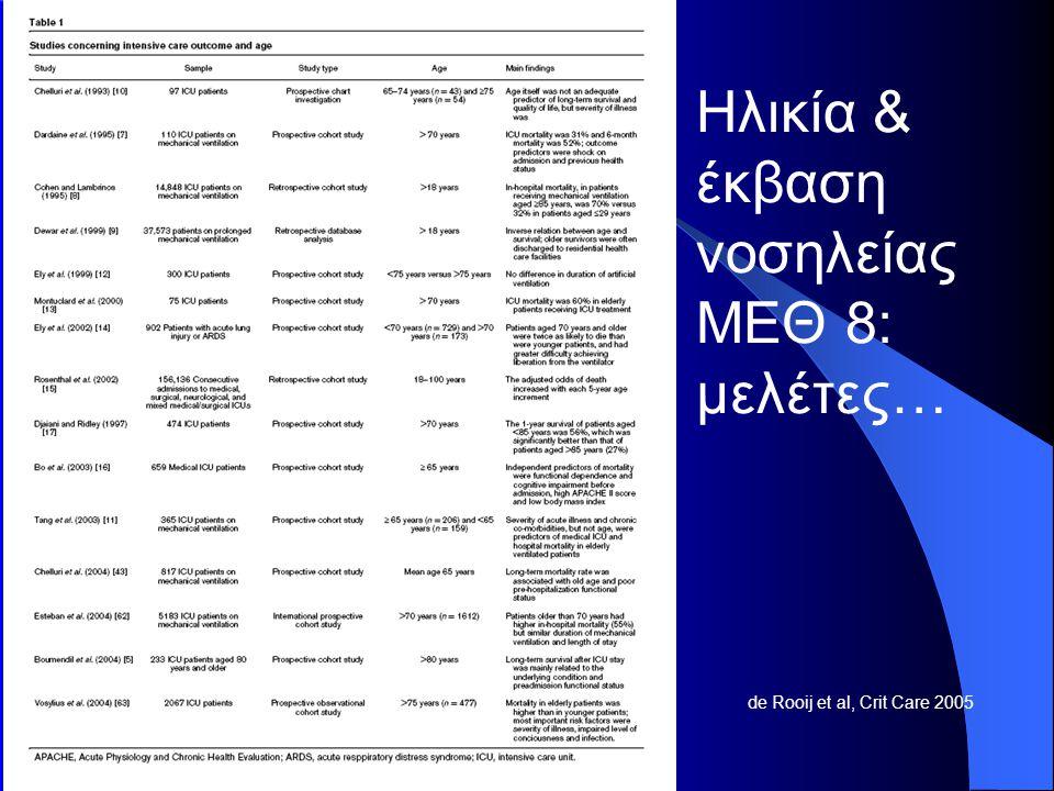 de Rooij et al, Crit Care 2005 Ηλικία & έκβαση νοσηλείας ΜΕΘ 8: μελέτες…