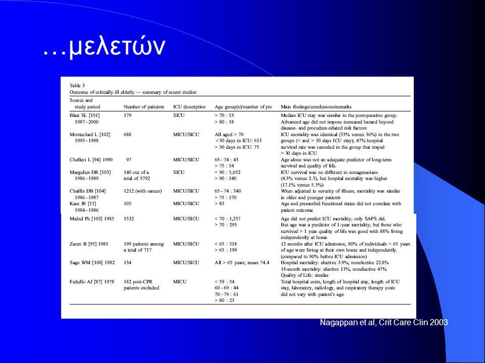 Nagappan et al, Crit Care Clin 2003 …μελετών