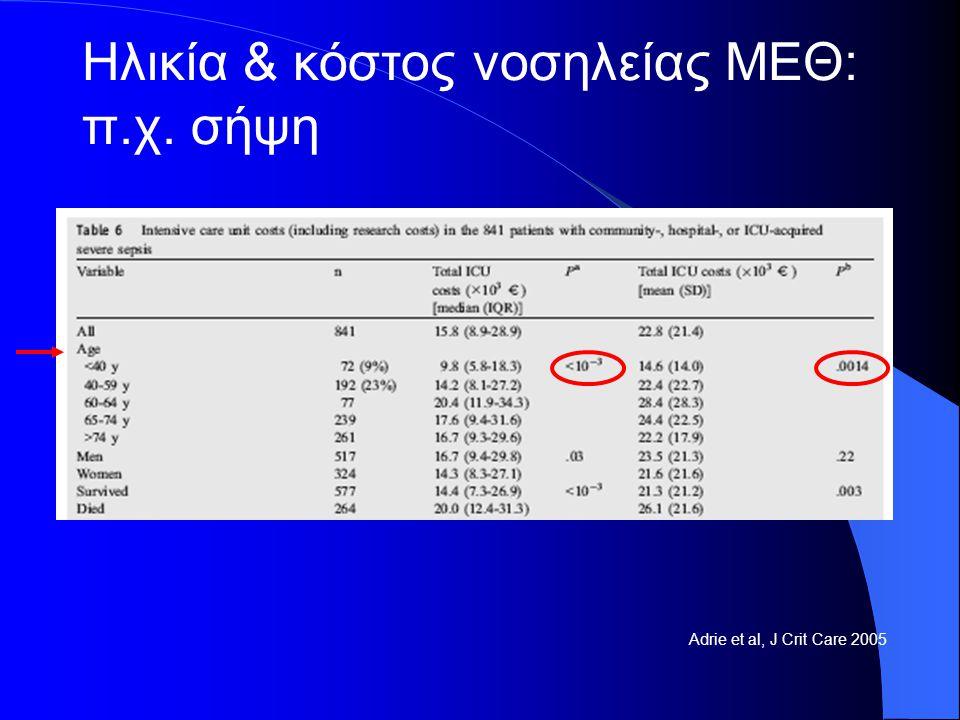 Adrie et al, J Crit Care 2005 Ηλικία & κόστος νοσηλείας ΜΕΘ: π.χ. σήψη