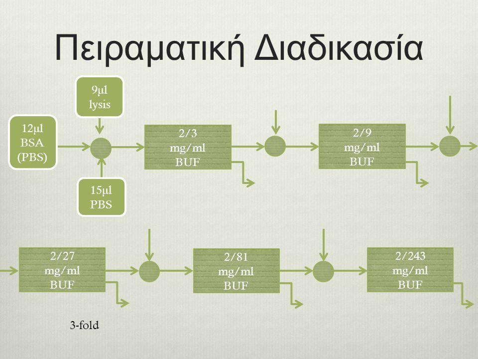Πειραματική Διαδικασία 2/3 mg/ml BUF 2/9 mg/ml BUF 2/27 mg/ml BUF 2/81 mg/ml BUF 2/243 mg/ml BUF 12 μ l BSA (PBS) 9 μ l lysis 15 μ l PBS 3-fold