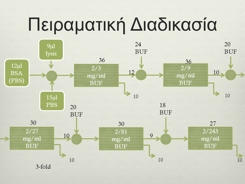 Πειραματική Διαδικασία 2/3 mg/ml BUF 2/9 mg/ml BUF 2/27 mg/ml BUF 2/81 mg/ml BUF 2/243 mg/ml BUF 12 μ l BSA (PBS) 9 μ l lysis 15 μ l PBS 36 24 BUF 20 BUF 20 BUF 18 BUF 36 30 27 10 1210 9 3-fold