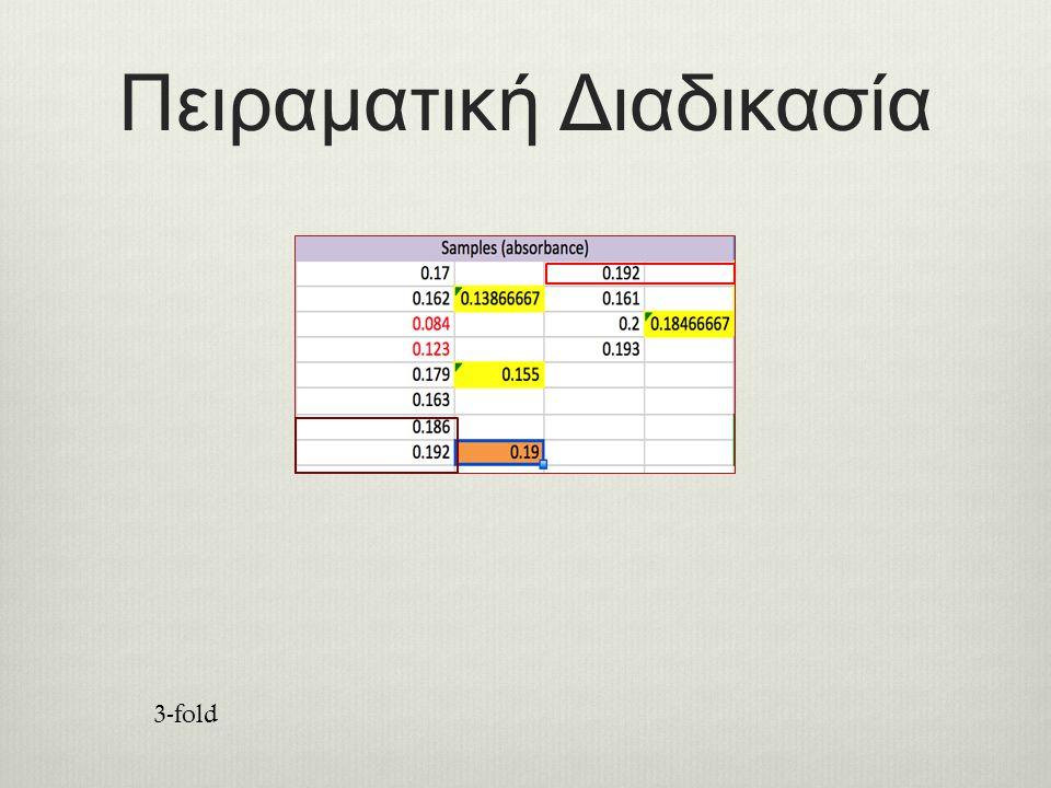 Πειραματική Διαδικασία 3-fold