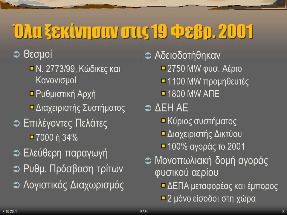 4.10.2001 ΡΑΕ2 Όλα ξεκίνησαν στις 19 Φεβρ. 2001  Θεσμοί Ν. 2773/99, Κώδικες και Κανονισμοί Ρυθμιστική Αρχή Διαχειριστής Συστήματος  Επιλέγοντες Πελά