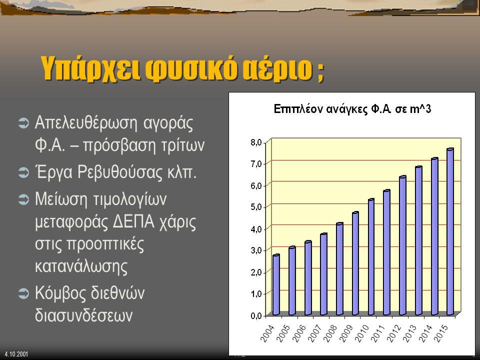 4.10.2001 ΡΑΕ8 Υπάρχει φυσικό αέριο ;  Απελευθέρωση αγοράς Φ.Α. – πρόσβαση τρίτων  Έργα Ρεβυθούσας κλπ.  Μείωση τιμολογίων μεταφοράς ΔΕΠΑ χάρις στι