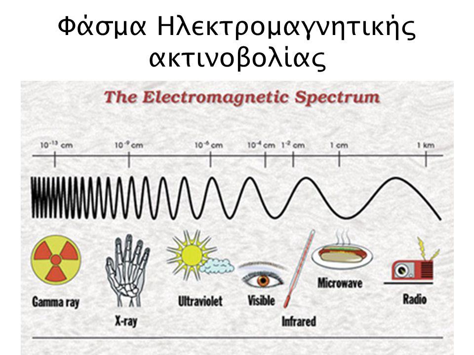 Φάσμα Ηλεκτρομαγνητικής ακτινοβολίας
