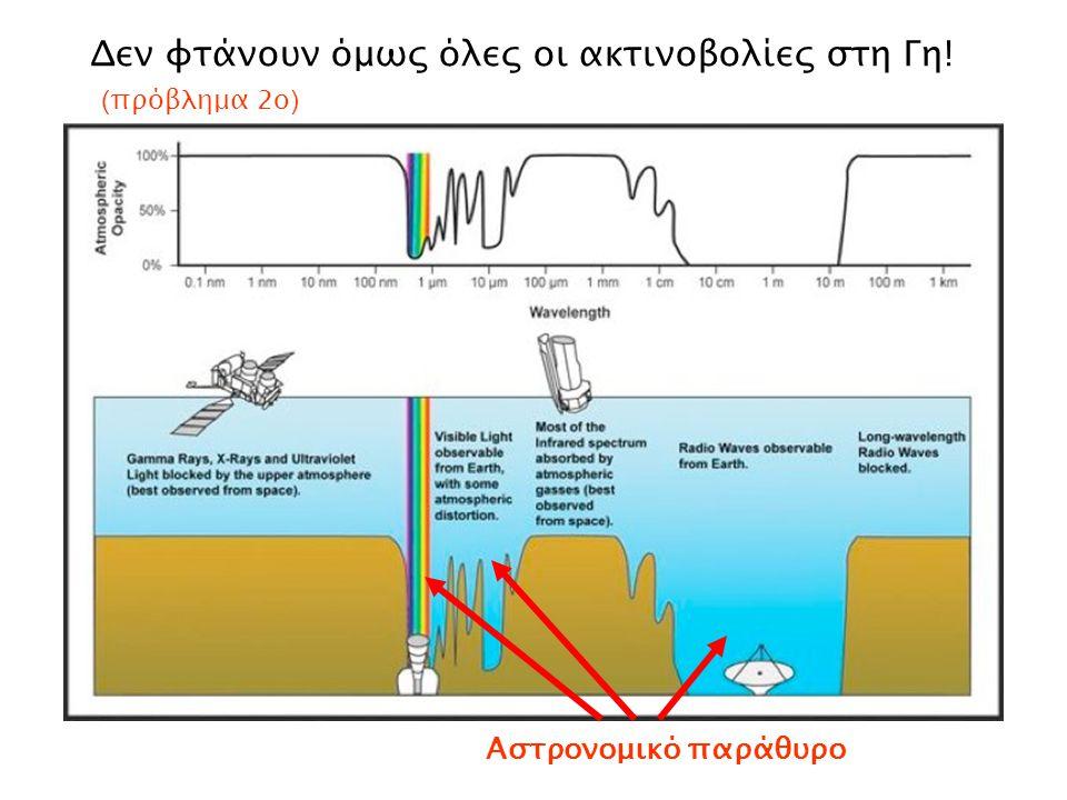 Δεν φτάνουν όμως όλες οι ακτινοβολίες στη Γη! ( πρόβλημα 2ο ) Αστρονομικό παράθυρο