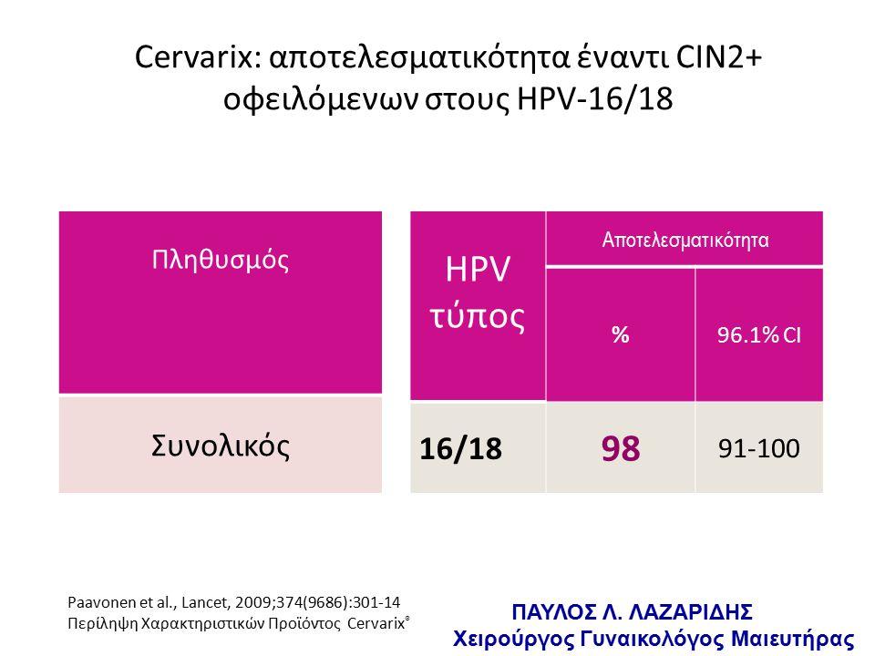 Cervarix: αποτελεσματικότητα έναντι CIN2+ οφειλόμενων στους HPV-16/18 HPV τύπος Αποτελεσματικότητα %96.1% CI 16/18 98 91-100 Paavonen et al., Lancet, 2009;374(9686):301-14 Περίληψη Χαρακτηριστικών Προϊόντος Cervarix ® Πληθυσμός Συνολικός ΠΑΥΛΟΣ Λ.