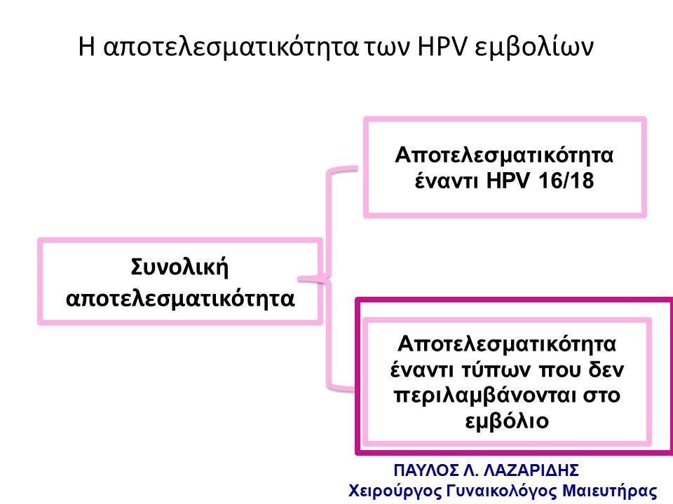 Η αποτελεσματικότητα των HPV εμβολίων Συνολική αποτελεσματικότητα Αποτελεσματικότητα έναντι HPV 16/18 Αποτελεσματικότητα έναντι τύπων που δεν περιλαμβάνονται στο εμβόλιο = ΠΑΥΛΟΣ Λ.