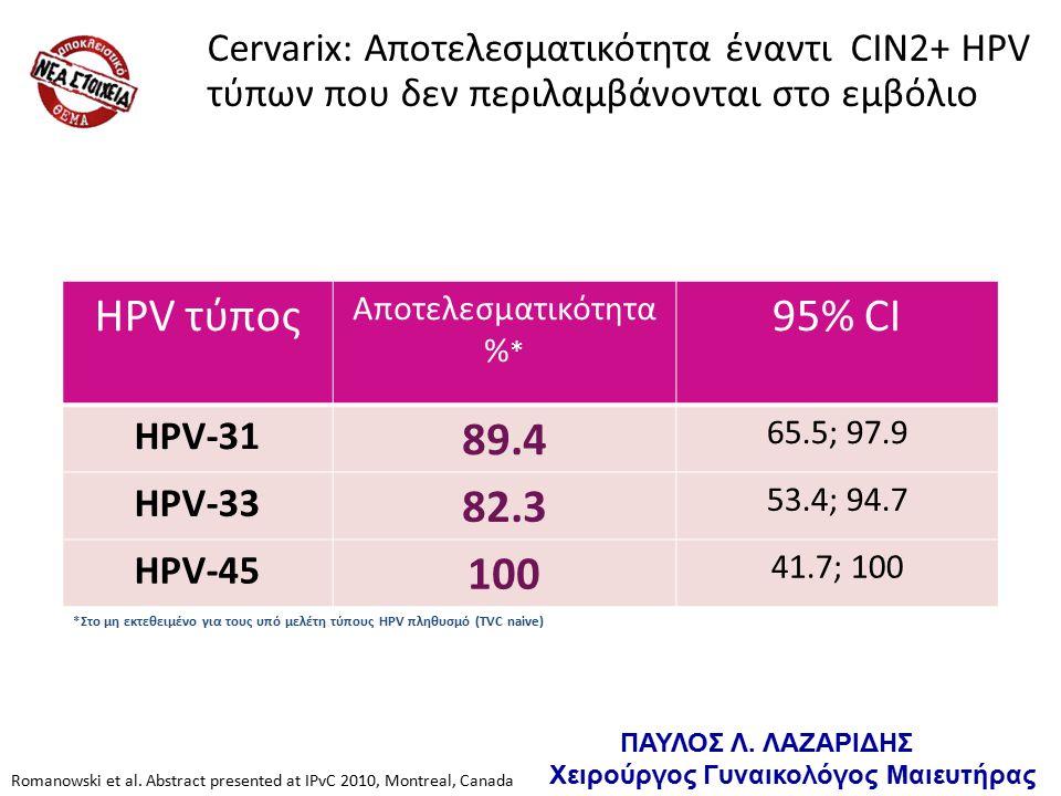 HPV τύπος Αποτελεσματικότητα % * 95% CI HPV-31 89.4 65.5; 97.9 HPV-33 82.3 53.4; 94.7 HPV-45 100 41.7; 100 Cervarix: Αποτελεσματικότητα έναντι CIN2+ HPV τύπων που δεν περιλαμβάνονται στο εμβόλιο Romanowski et al.