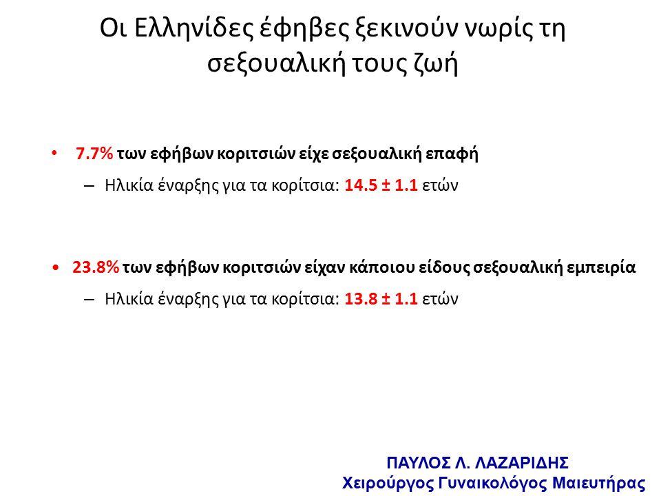 Οι Ελληνίδες έφηβες ξεκινούν νωρίς τη σεξουαλική τους ζωή 7.7% των εφήβων κοριτσιών είχε σεξουαλική επαφή – Ηλικία έναρξης για τα κορίτσια: 14.5 ± 1.1 ετών 23.8% των εφήβων κοριτσιών είχαν κάποιου είδους σεξουαλική εμπειρία – Ηλικία έναρξης για τα κορίτσια: 13.8 ± 1.1 ετών ΠΑΥΛΟΣ Λ.
