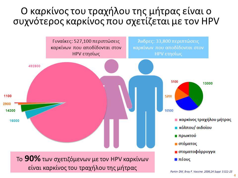 Ο καρκίνος του τραχήλου της μήτρας είναι ο συχνότερος καρκίνος που σχετίζεται με τον HPV Parkin DM, Bray F.