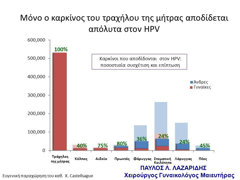 Καρκίνοι που αποδίδονται στον HPV: ποσοστιαία συσχέτιση και επίπτωση 100% 40%75% 80% 0 100,000 200,000 300,000 400,000 500,000 600,000 Τράχηλος της μήτρας ΚόλποςΑιδοίοΠρωκτόςΦάρυγγαςΣτοματική Κοιλότητα ΛάρυγγαςΠέος Άνδρες Γυναίκες Ευγενική παραχώρηση του καθ.