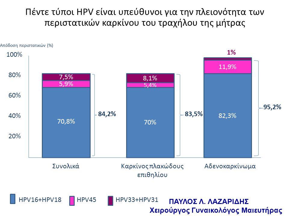 70,8% 70% 82,3% Πέντε τύποι HPV είναι υπεύθυνοι για την πλειονότητα των περιστατικών καρκίνου του τραχήλου της μήτρας 5,9% 5,4% 11,9% 7,5% 8,1% 1% HPV16+HPV18HPV45HPV33+HPV31 20% 40% 60% 80% 100% ΣυνολικάΚαρκίνος πλακώδους επιθηλίου Αδενοκαρκίνωμα 84,2%83,5% 95,2% Απόδοση περιστατικών (%) ΠΑΥΛΟΣ Λ.
