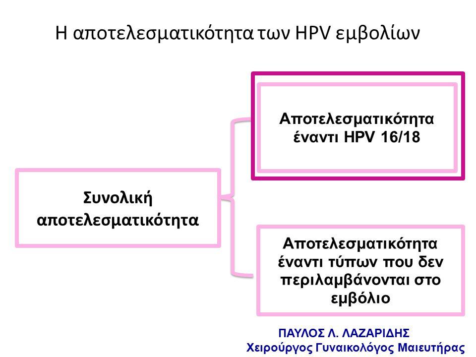 Η αποτελεσματικότητα των HPV εμβολίων Αποτελεσματικότητα έναντι HPV 16/18 = Αποτελεσματικότητα έναντι τύπων που δεν περιλαμβάνονται στο εμβόλιο Συνολική αποτελεσματικότητα ΠΑΥΛΟΣ Λ.