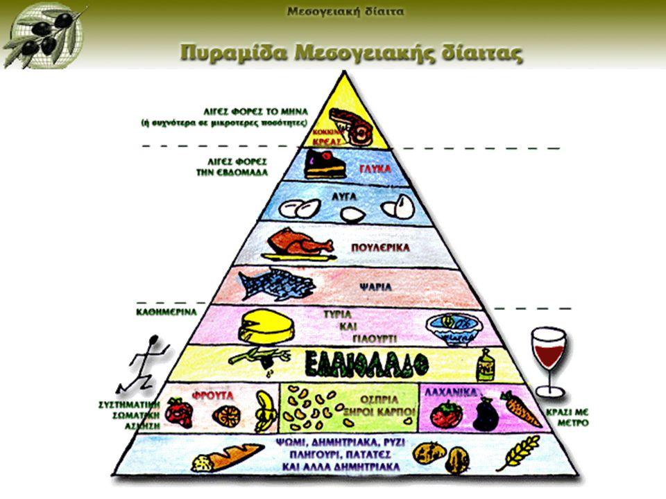 Το ελαιόλαδο είναι πλούσιο σε «μονοακόρεστα» λιπαρά οξέα τα οποία βοηθούν:.