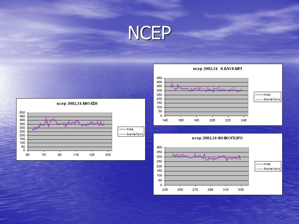 ΣΥΜΠΕΡΑΣΜΑΤΑ  Ωστόσο με την επεξεργασία Ε1 για τον NCEP, η πρόβλεψη των 72h παρουσιάζει σημαντική διαφορά από αυτές των 24h και 48h και μάλιστα είναι και εμφανώς μεγαλύτερη.