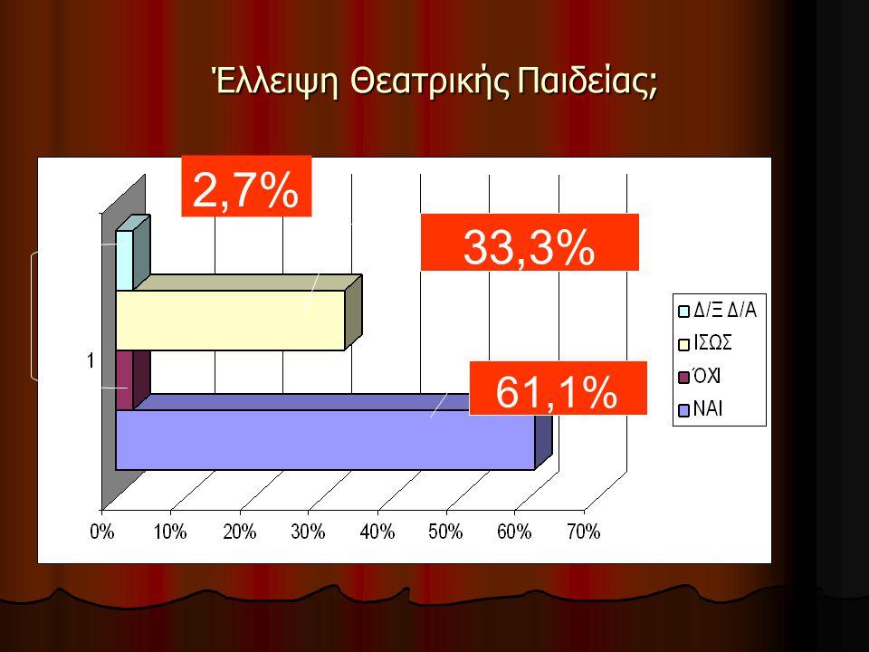 Θα ξανασυμμετείχατε; 54,2%: ΝΑΙ 54,2%: ΝΑΙ 17,1% : ΌΧΙ 17,1% : ΌΧΙ 20% : 'ΙΣΩΣ 20% : 'ΙΣΩΣ 8,5% : Δ.Ξ / Δ.Α 8,5% : Δ.Ξ / Δ.Α