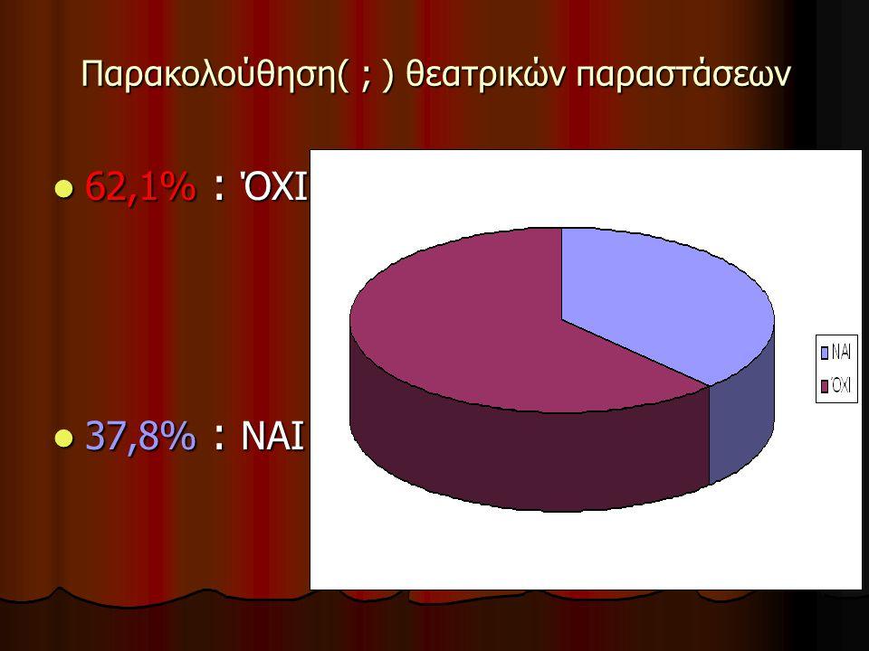 Ελεύθερος Χρόνος 65,7% : ΝΑΙ 65,7% : ΝΑΙ 18,4% : 18,4% :ΑΡΚΕΤΟ 15,7% : ΌΧΙ 15,7% : ΌΧΙ