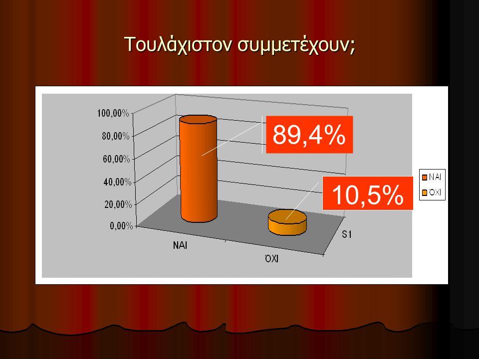 Προτιμήσεις στον ελεύθερο χρόνο 60% 25,7% 14,2%