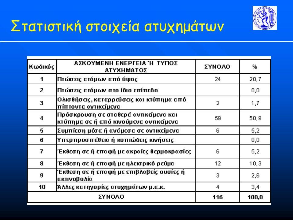 Στατιστική στοιχεία ατυχημάτων