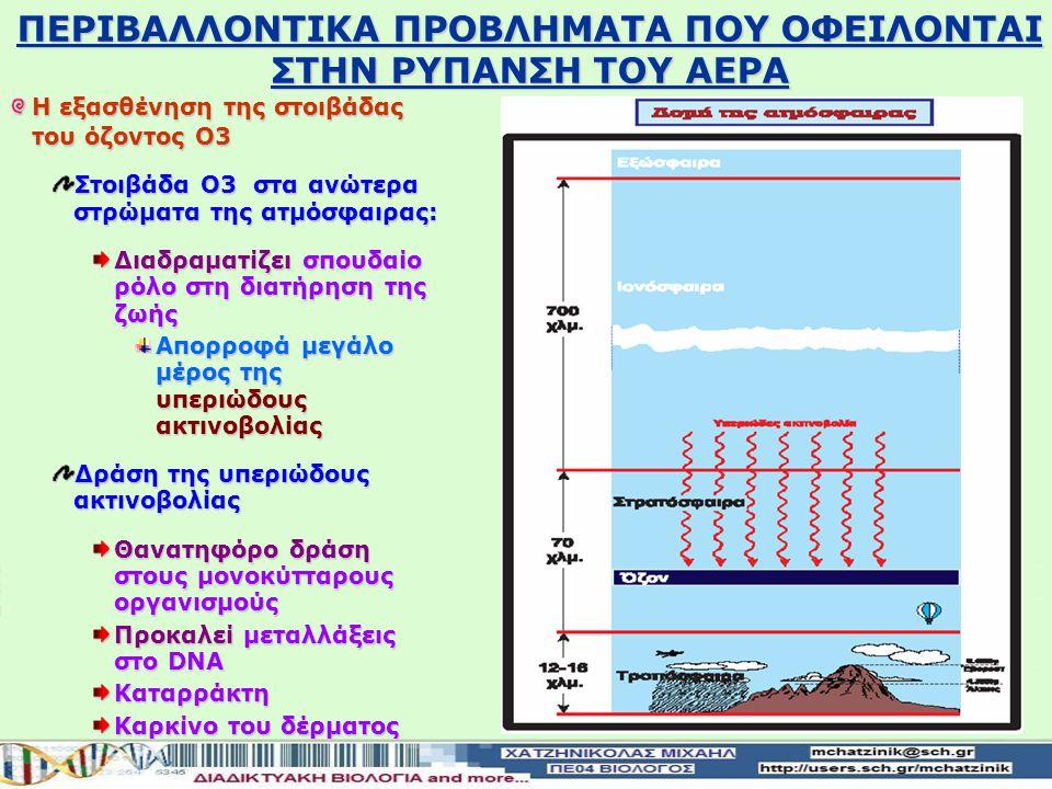 Η εξασθένηση της στοιβάδας του όζοντος Ο3 Στοιβάδα Ο3 στα ανώτερα στρώματα της ατμόσφαιρας: Διαδραματίζεισπουδαίο ρόλο στη διατήρηση της ζωής Διαδραματίζει σπουδαίο ρόλο στη διατήρηση της ζωής Απορροφά μεγάλο μέρος της υπεριώδους ακτινοβολίας Δράση της υπεριώδους ακτινοβολίας Θανατηφόρο δράση στους μονοκύτταρους οργανισμούς Προκαλείμεταλλάξεις στο DNA Προκαλεί μεταλλάξεις στο DNAΚαταρράκτη Καρκίνο του δέρματος ΠΕΡΙΒΑΛΛΟΝTIKA ΠΡΟΒΛΗΜΑΤΑ ΠΟΥ ΟΦΕΙΛΟΝΤΑΙ ΣΤΗΝ ΡΥΠΑΝΣΗ ΤΟΥ ΑΕΡΑ