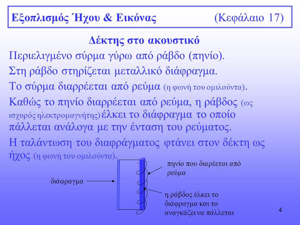 4 Εξοπλισμός Ήχου & Εικόνας (Κεφάλαιο 17) Δέκτης στο ακουστικό Περιελιγμένο σύρμα γύρω από ράβδο (πηνίο). Στη ράβδο στηρίζεται μεταλλικό διάφραγμα. Το