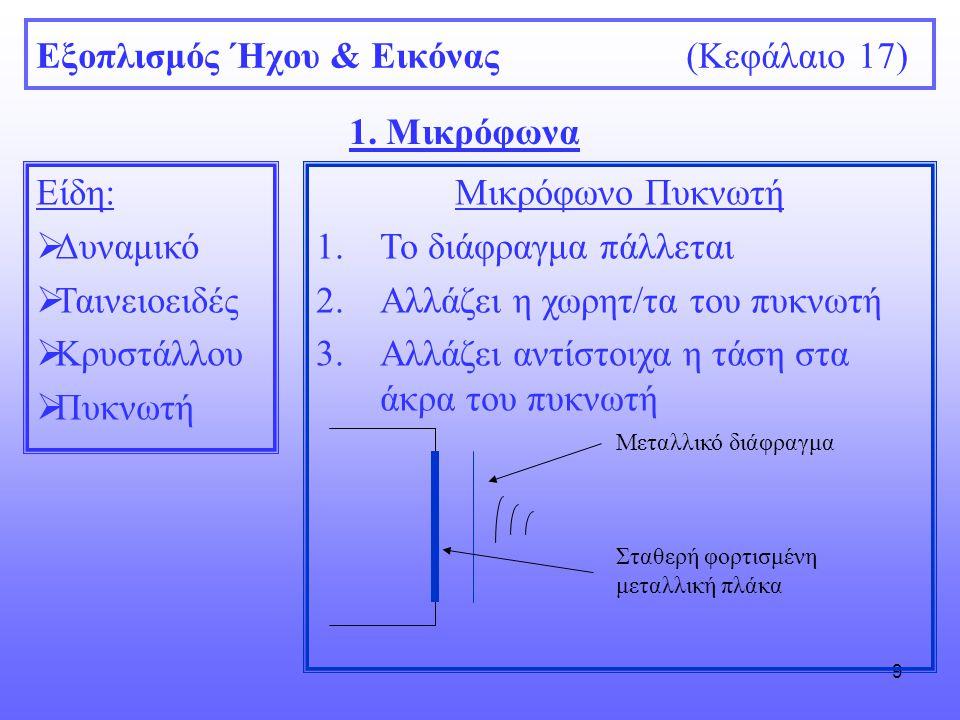 9 Εξοπλισμός Ήχου & Εικόνας (Κεφάλαιο 17) 1. Μικρόφωνα Είδη:  Δυναμικό  Ταινειοειδές  Κρυστάλλου  Πυκνωτή Μικρόφωνο Πυκνωτή 1.Το διάφραγμα πάλλετα