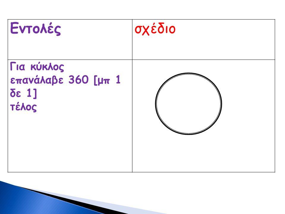 Εντολέςσχέδιο Για κύκλος επανάλαβε 360 [μπ 1 δε 1] τέλος