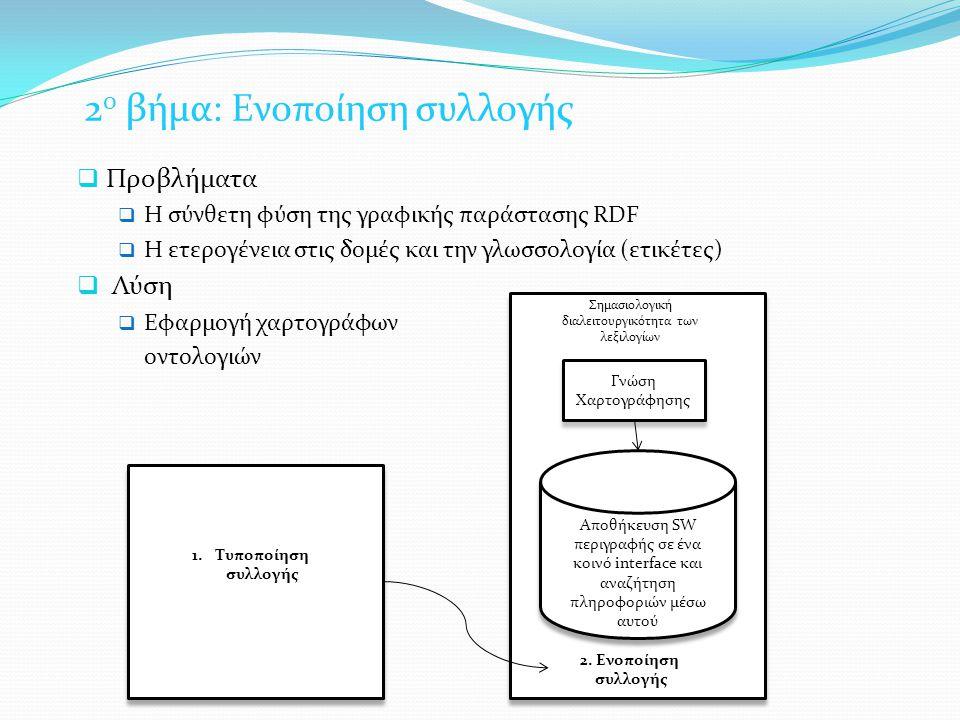 2 ο βήμα: Ενοποίηση συλλογής  Προβλήματα  Η σύνθετη φύση της γραφικής παράστασης RDF  Η ετερογένεια στις δομές και την γλωσσολογία (ετικέτες)  Λύση  Εφαρμογή χαρτογράφων οντολογιών Γνώση Χαρτογράφησης 2.