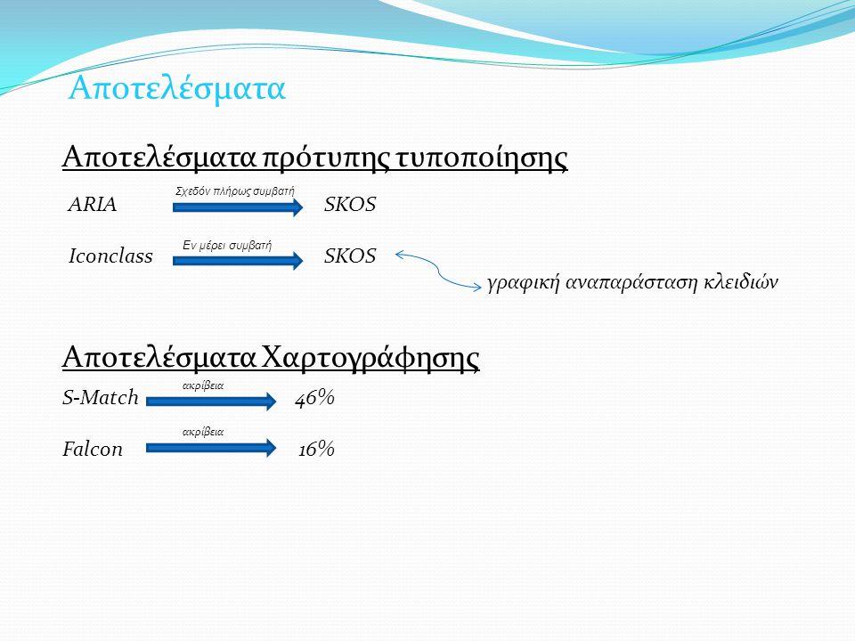 Αποτελέσματα Αποτελέσματα Χαρτογράφησης S-Match 46% Falcon 16% Αποτελέσματα Αποτελέσματα πρότυπης τυποποίησης ARIA ARIA SKOS Iconclass SKOS γραφική αναπαράσταση κλειδιών ακρίβεια Σχεδόν πλήρως συμβατή Εν μέρει συμβατή