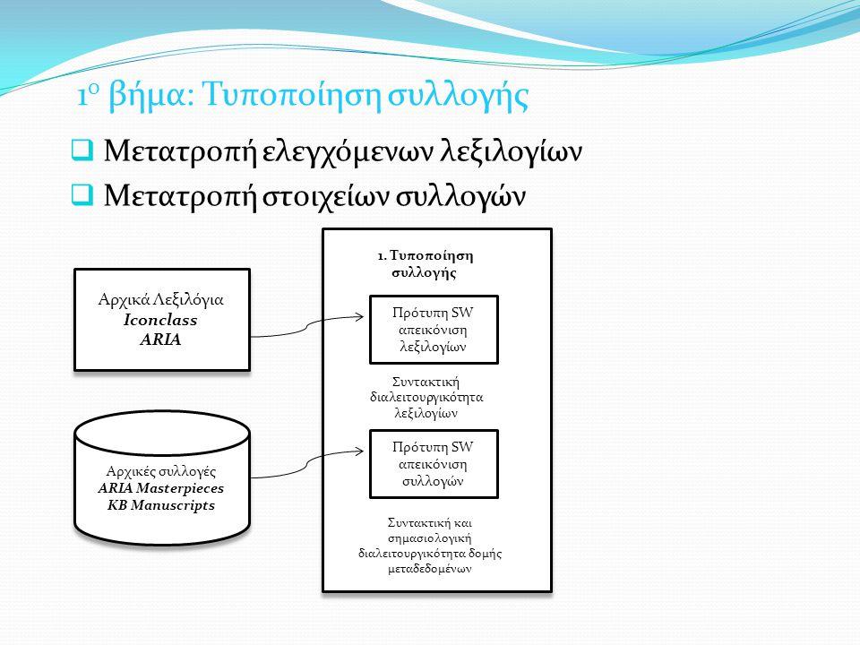 1 ο βήμα: Τυποποίηση συλλογής  Μετατροπή ελεγχόμενων λεξιλογίων  Μετατροπή στοιχείων συλλογών Αρχικά Λεξιλόγια Iconclass ARIA Αρχικά Λεξιλόγια Iconclass ARIA Πρότυπη SW απεικόνιση λεξιλογίων Πρότυπη SW απεικόνιση συλλογών 1.