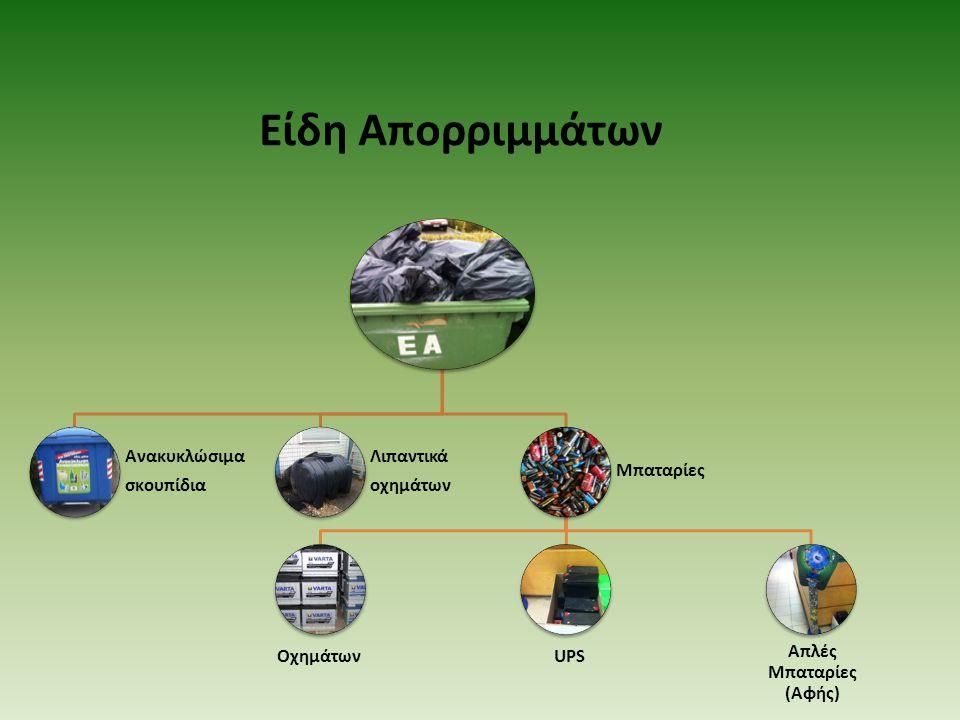 Ανακυκλώσιμα σκουπίδια Λιπαντικά οχημάτων Μπαταρίες ΟχημάτωνUPS Απλές Μπαταρίες (Αφής) Είδη Απορριμμάτων