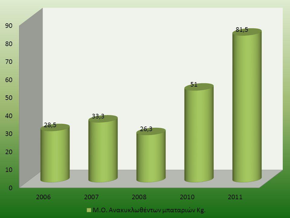 Πιστεύετε ότι το σχολείο σας έχει κάνει αρκετά στην κατεύθυνση της πληροφόρησης σχετικά με την ανακύκλωση;