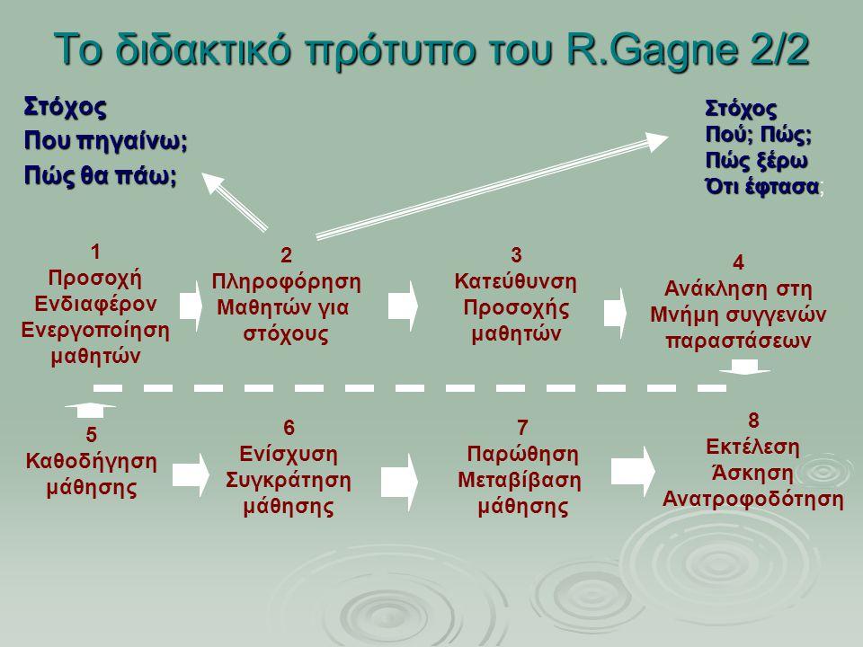 Το διδακτικό πρότυπο του R.Gagne 2/2 Στόχος Που πηγαίνω; Πώς θα πάω; 1 Προσοχή Ενδιαφέρον Ενεργοποίηση μαθητών 2 Πληροφόρηση Μαθητών για στόχους 3 Κατεύθυνση Προσοχής μαθητών 4 Ανάκληση στη Μνήμη συγγενών παραστάσεων 5 Καθοδήγηση μάθησης 6 Ενίσχυση Συγκράτηση μάθησης 7 Παρώθηση Μεταβίβαση μάθησης 8 Εκτέλεση Άσκηση Ανατροφοδότηση Στόχος Πού; Πώς; Πώς ξέρω Ότι έφτασα Ότι έφτασα;