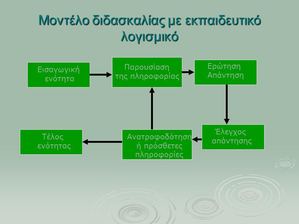 Μοντέλο διδασκαλίας με εκπαιδευτικό λογισμικό Εισαγωγική ενότητα Παρουσίαση της πληροφορίας Ερώτηση Απάντηση Έλεγχος απάντησης Ανατροφοδότηση ή πρόσθε