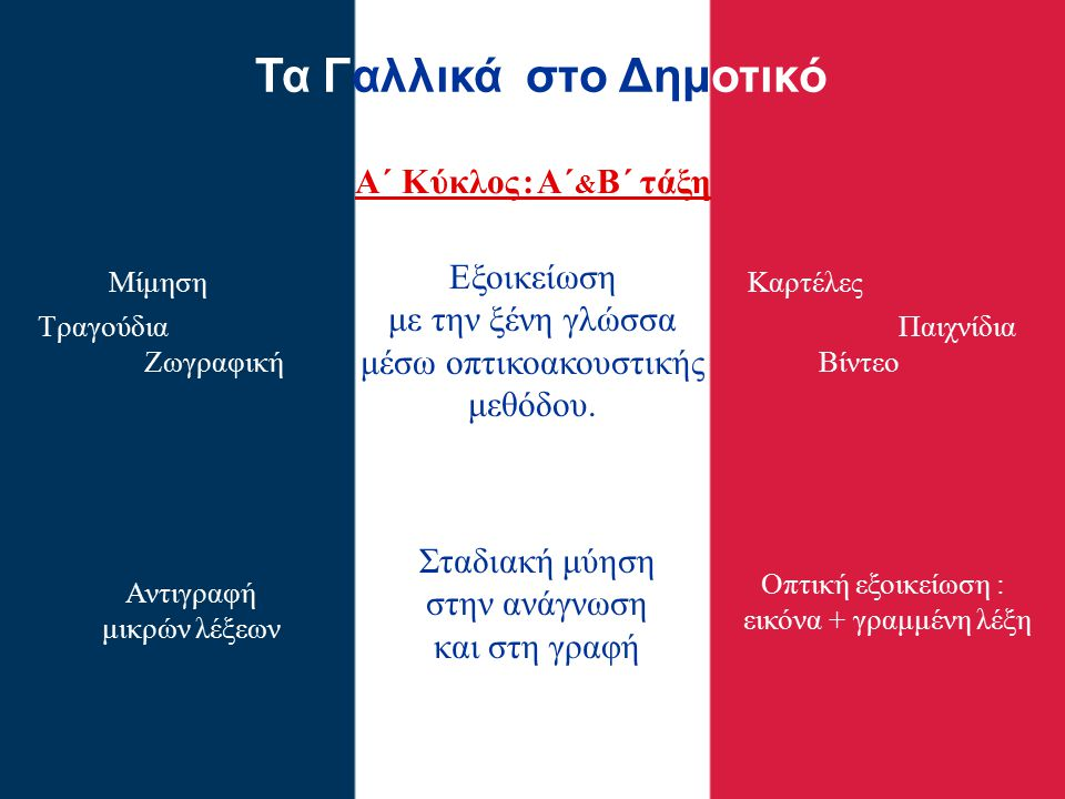 Τα Γαλλικά στην Α΄ Δημοτικού 4 Τμήματα : Α1 : κα Ιωσηφίνα Φραγκιά Α2 : κα Μαρία Τσίκνα Α3 : κα Ροζάννα Ζαλιμόγλου 3 ώρες / εβδομάδα Α4 : κα Μίνα Κιούση