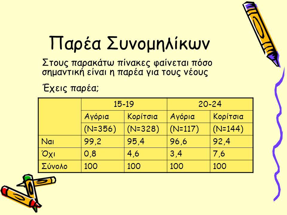 Παρέα Συνομηλίκων 15-1920-24 ΑγόριαΚορίτσιαΑγόριαΚορίτσια (Ν=356)(Ν=328)(Ν=117)(Ν=144) Ναι99,295,496,692,4 Όχι0,84,63,47,6 Σύνολο100 Στους παρακάτω πίνακες φαίνεται πόσο σημαντική είναι η παρέα για τους νέους Έχεις παρέα;