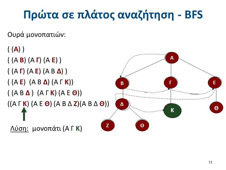 Πρώτα σε πλάτος αναζήτηση - BFS Ουρά μονοπατιών: ( (Α) ) ( (Α Β) (Α Γ) (Α Ε) ) ( (Α Γ) (Α Ε) (Α Β Δ) ) ( (Α Ε) (A B Δ) (Α Γ Κ)) ( (Α Β Δ ) (Α Γ Κ) (Α