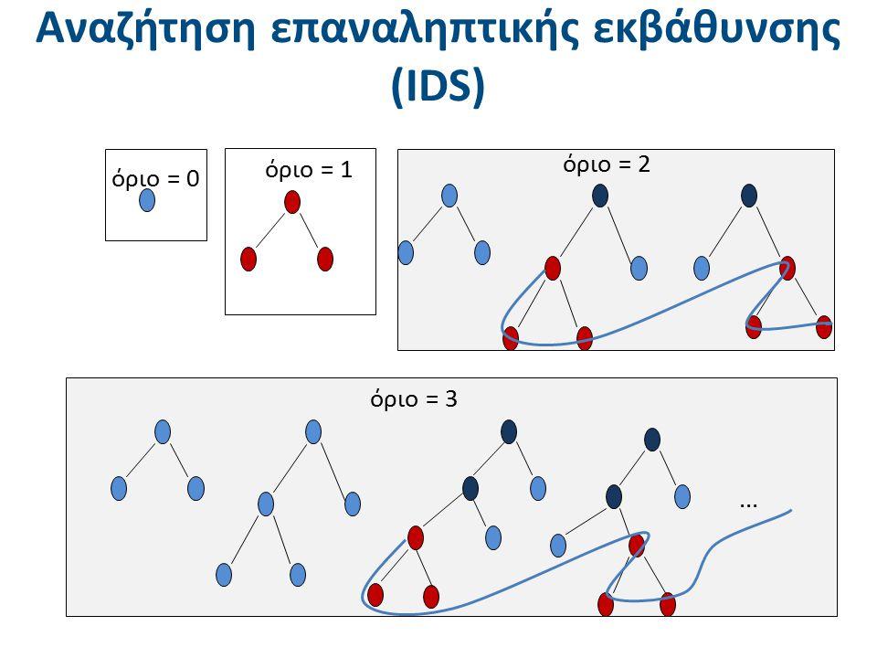 Αναζήτηση επαναληπτικής εκβάθυνσης (IDS) όριο = 2 όριο = 3... όριο = 0 όριο = 1