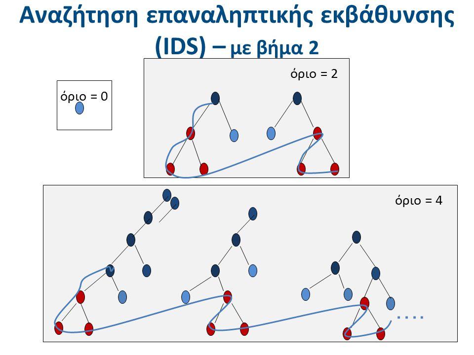Αναζήτηση επαναληπτικής εκβάθυνσης (IDS) – με βήμα 2 όριο = 2 όριο = 0 όριο = 4 ….