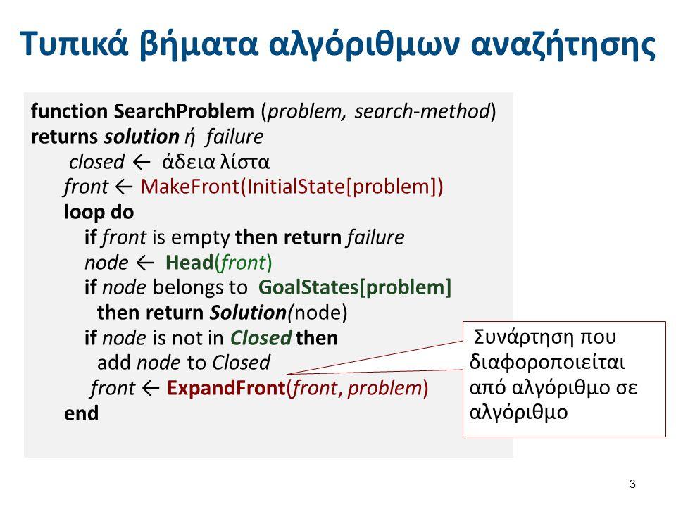 Τυπικά βήματα αλγόριθμων αναζήτησης 3 function SearchProblem (problem, search-method) returns solution ή failure closed ← άδεια λίστα front ← MakeFron