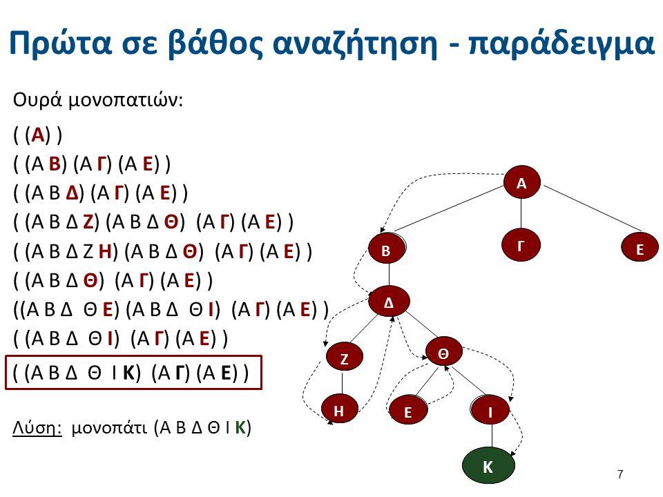 Πρώτα σε βάθος αναζήτηση - παράδειγμα Ουρά μονοπατιών: ( (Α) ) ( (Α Β) (Α Γ) (Α Ε) ) ( (Α Β Δ) (Α Γ) (Α Ε) ) ( (Α Β Δ Ζ) (Α Β Δ Θ) (Α Γ) (Α Ε) ) ( (Α