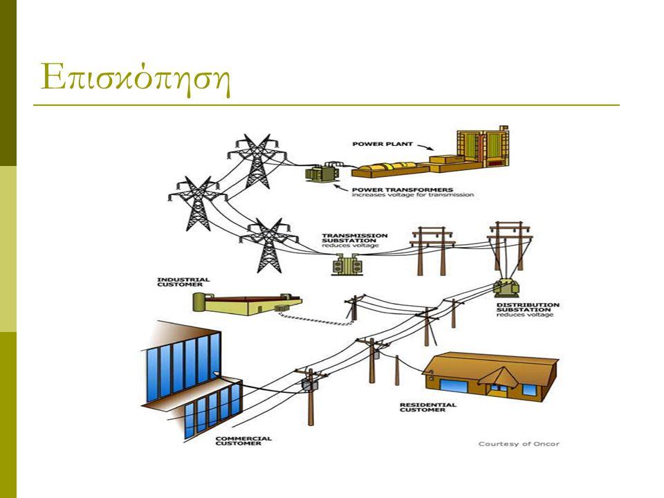 Τυποποιημένες τάσεις μεταφοράς ηλεκτρικής ενέργειας ΠεριγραφήΠολική Τάση [KV] Υπερ-υψηλή τάση (ΥΥΤ)400 Υψηλή τάση (ΥΤ)150 Μέση τάση (ΜΤ)20 Χαμηλή τάση (ΧΤ)0,4