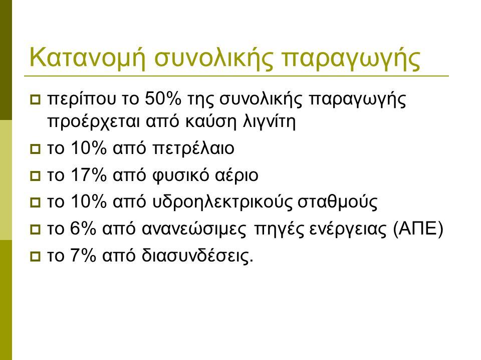 Κατανομή συνολικής παραγωγής  περίπου το 50% της συνολικής παραγωγής προέρχεται από καύση λιγνίτη  το 10% από πετρέλαιο  το 17% από φυσικό αέριο 