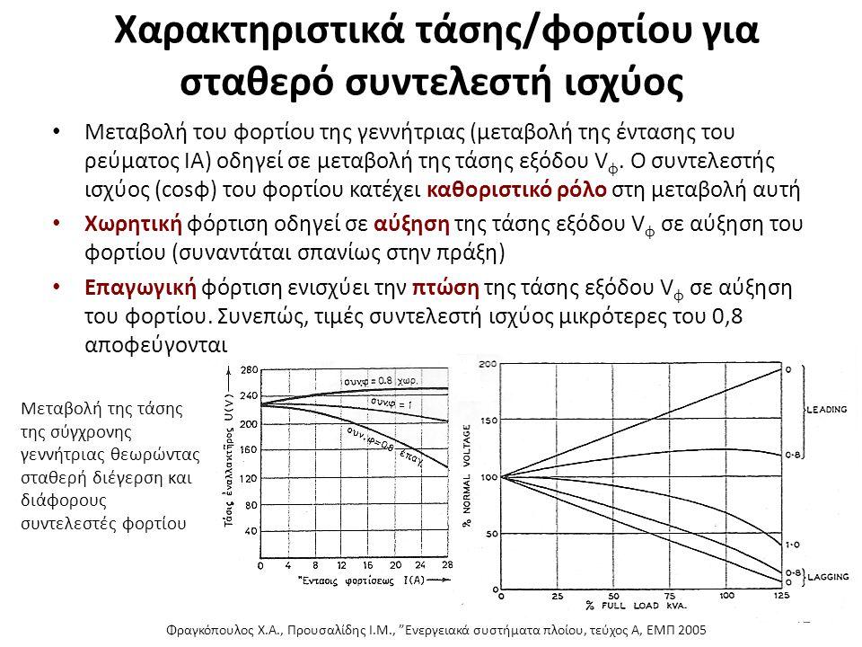 Χαρακτηριστικά τάσης/φορτίου για σταθερό συντελεστή ισχύος Μεταβολή του φορτίου της γεννήτριας (μεταβολή της έντασης του ρεύματος ΙΑ) οδηγεί σε μεταβο